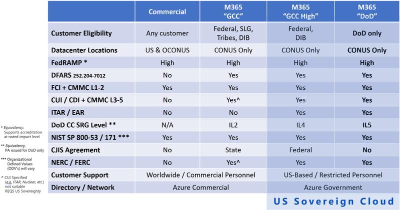 Microsoft Cloud Compliance table_20210302