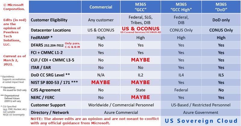 Peerless - Microsoft Cloud Compliance clarified table_20210202